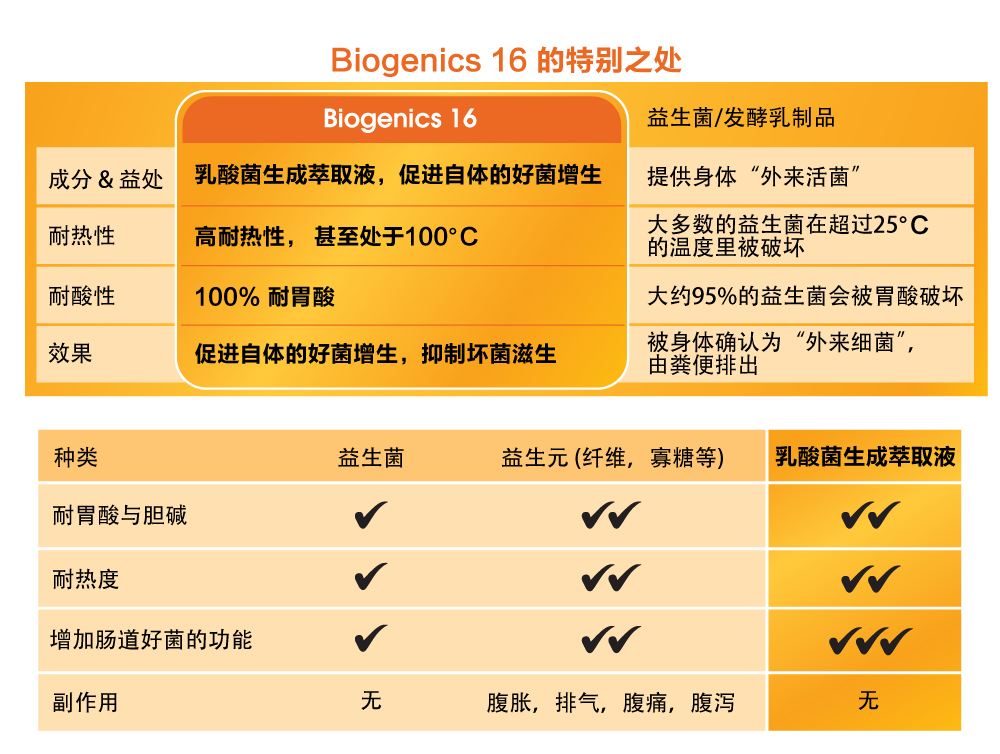 the difference of bigoencis 16 and other probiotics. The more superior probiotics